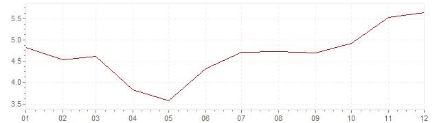 Grafiek - inflatie Hongarije 2003 (CPI)