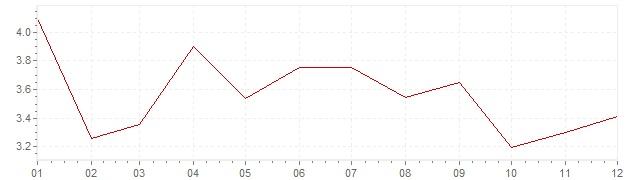 Graphik - Inflation Ungarn 2005 (VPI)