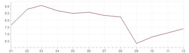 Grafico - inflazione Ungheria 2007 (CPI)