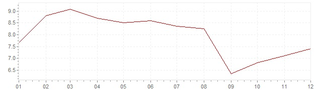 Grafiek - inflatie Hongarije 2007 (CPI)