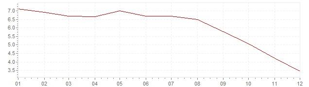 Grafiek - inflatie Hongarije 2008 (CPI)