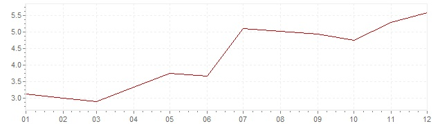 Graphik - Inflation Hongrie 2009 (IPC)