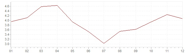Grafiek - inflatie Hongarije 2011 (CPI)