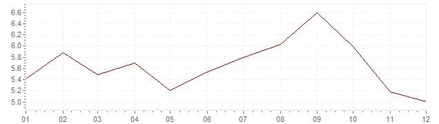 Grafiek - inflatie Hongarije 2012 (CPI)