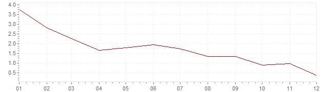 Grafiek - inflatie Hongarije 2013 (CPI)
