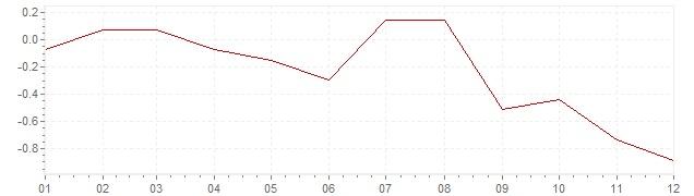 Grafiek - inflatie Hongarije 2014 (CPI)