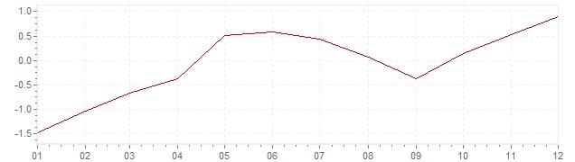Graphik - Inflation Hongrie 2015 (IPC)
