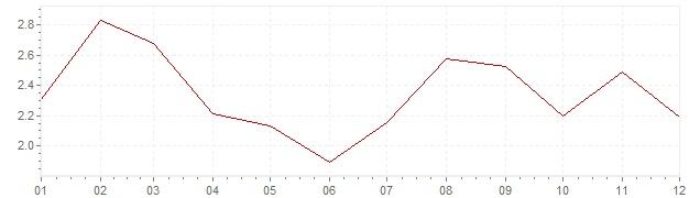 Grafiek - inflatie Hongarije 2017 (CPI)