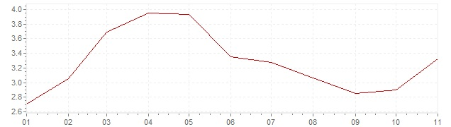 Grafiek - inflatie Hongarije 2019 (CPI)