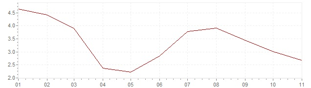 Grafiek - inflatie Hongarije 2020 (CPI)