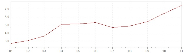 Graphik - Inflation Hongrie 2021 (IPC)