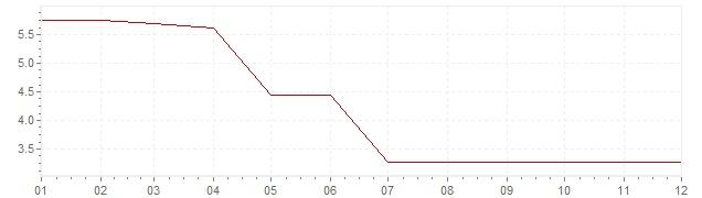 Graphik - Inflation Islande 1957 (IPC)