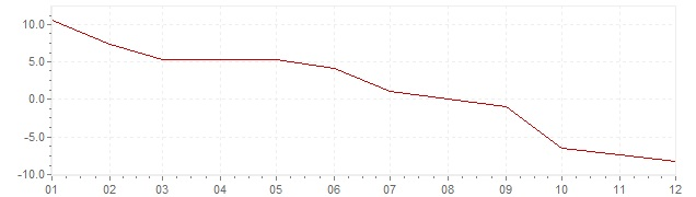 Chart - inflation Iceland 1959 (CPI)