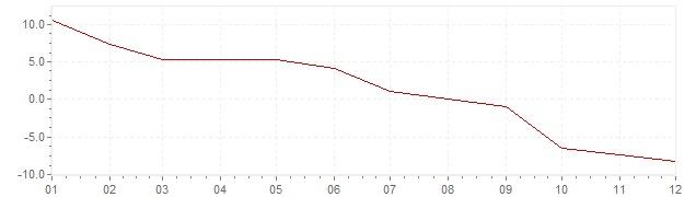 Grafico - inflazione Islanda 1959 (CPI)