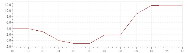 Graphik - Inflation Islande 1961 (IPC)