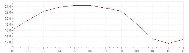 Graphik - Inflation Islande 1964 (IPC)
