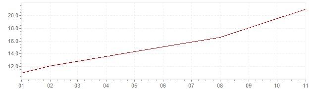 Graphik - Inflation Islande 1968 (IPC)