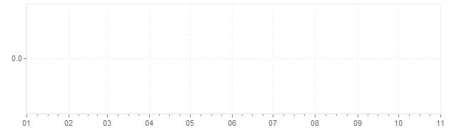 Graphik - Inflation Islande 1971 (IPC)