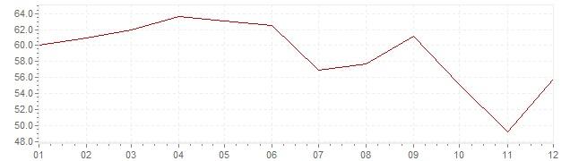 Graphik - Inflation Islande 1980 (IPC)