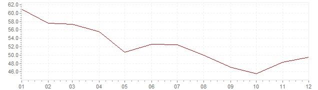 Graphik - Inflation Islande 1981 (IPC)