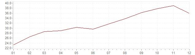 Grafico - inflazione Islanda 1985 (CPI)