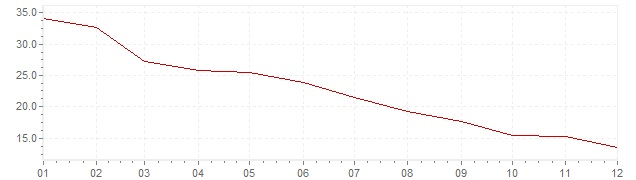 Graphik - Inflation Islande 1986 (IPC)