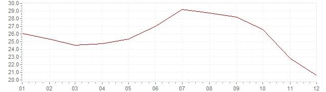 Grafico - inflazione Islanda 1988 (CPI)