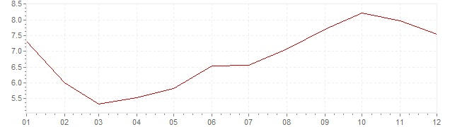 Chart - inflation Iceland 1991 (CPI)