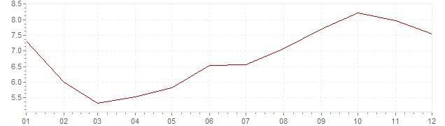 Grafico - inflazione Islanda 1991 (CPI)
