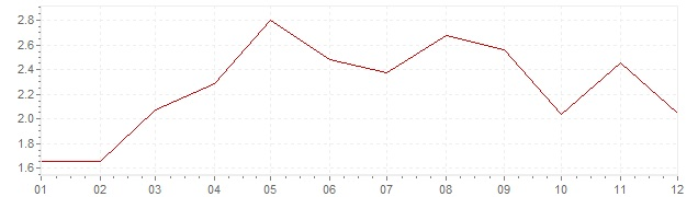 Chart - inflation Iceland 1996 (CPI)
