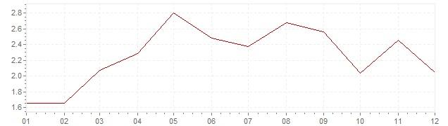 Grafico - inflazione Islanda 1996 (CPI)