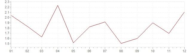 Graphik - Inflation Island 1997 (VPI)
