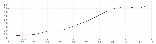 Chart - inflation Iceland 1999 (CPI)