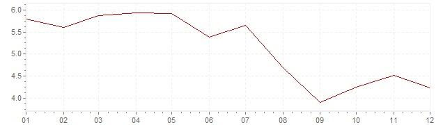 Chart - inflation Iceland 2000 (CPI)