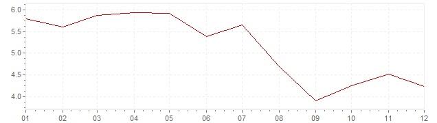 Grafico - inflazione Islanda 2000 (CPI)