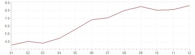 Grafico - inflazione Islanda 2001 (CPI)