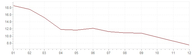 Graphik - Inflation Islande 2009 (IPC)