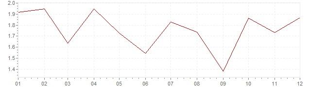 Grafico - inflazione Islanda 2017 (CPI)