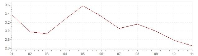 Grafico - inflazione Islanda 2019 (CPI)