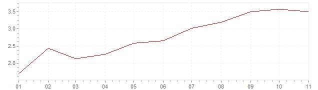 Gráfico – inflação na Islândia em 2020 (IPC)