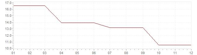 Chart - inflation Ireland 1977 (CPI)
