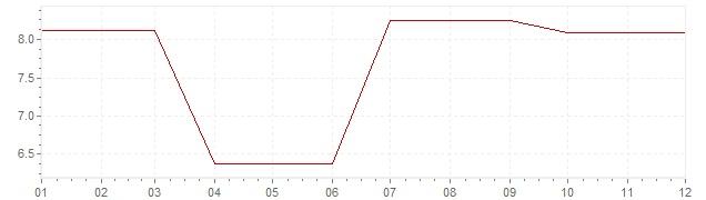 Gráfico – inflação na Irlanda em 1978 (IPC)