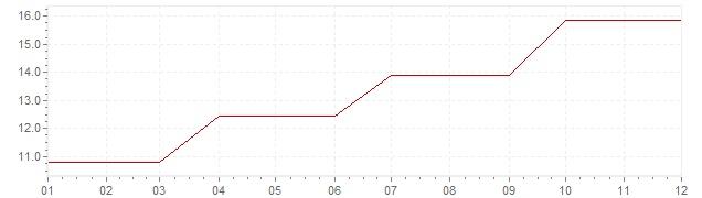 Gráfico - inflación de Irlanda en 1979 (IPC)