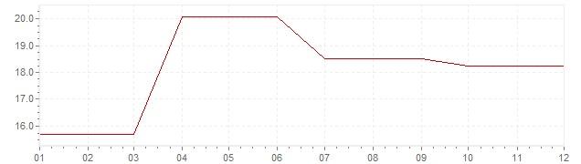 Gráfico - inflación de Irlanda en 1980 (IPC)