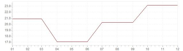 Gráfico – inflação na Irlanda em 1981 (IPC)