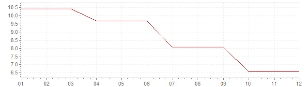 Chart - inflation Ireland 1984 (CPI)