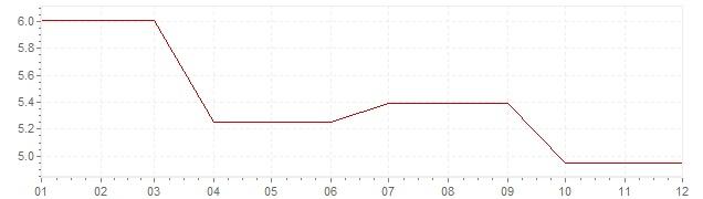 Chart - inflation Ireland 1985 (CPI)