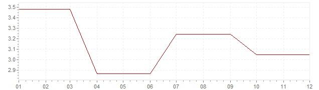 Gráfico - inflación de Irlanda en 1987 (IPC)