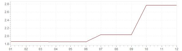 Gráfico – inflação na Irlanda em 1988 (IPC)