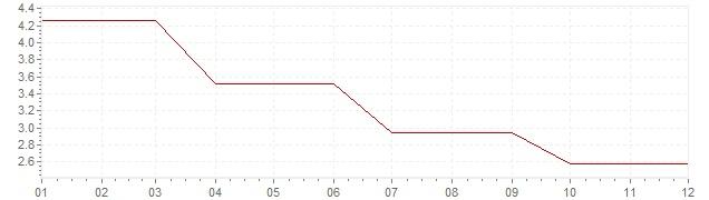 Grafico - inflazione Irlanda 1990 (CPI)